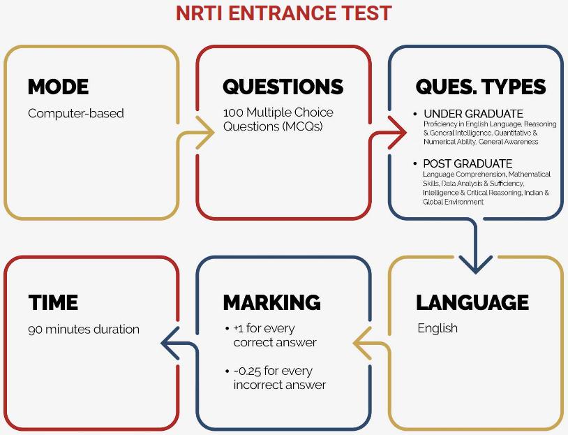 NRTI Entrance Test