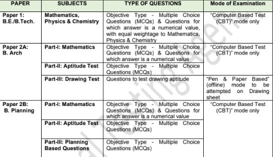JEE Main 2021 Exam Scheme