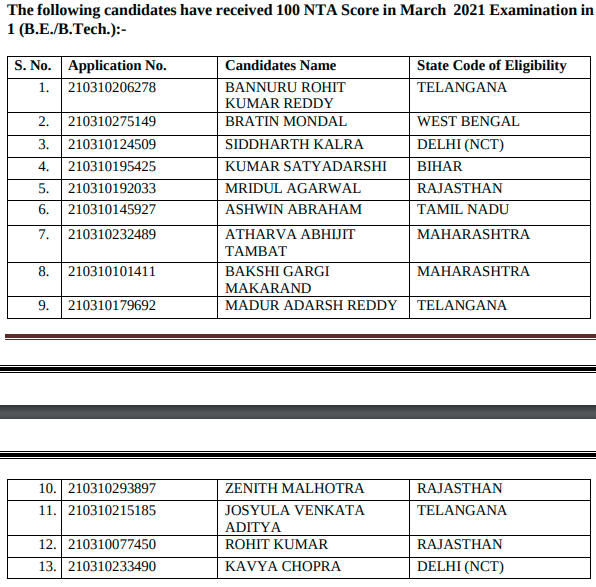 JEE Main March Toppers List